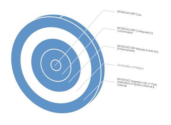 EXO-ERP-Platform-Integration
